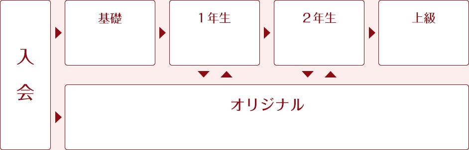 東京・下北沢(渋谷駅から3分)メゾンドサイカのレッスンの流れ